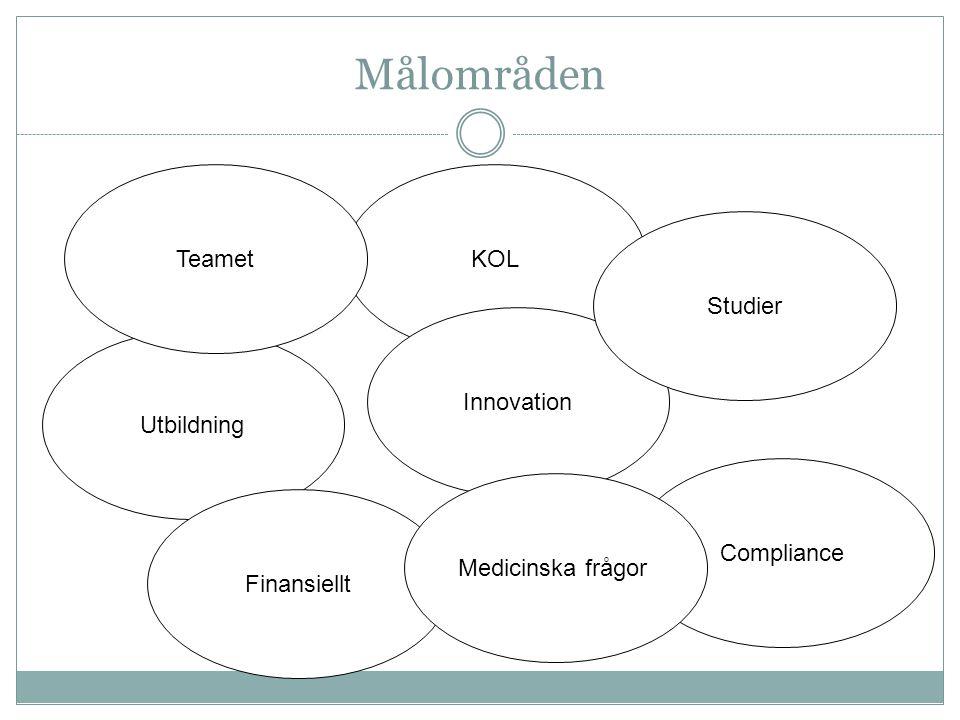 Målområden Teamet KOL Studier Innovation Utbildning Compliance