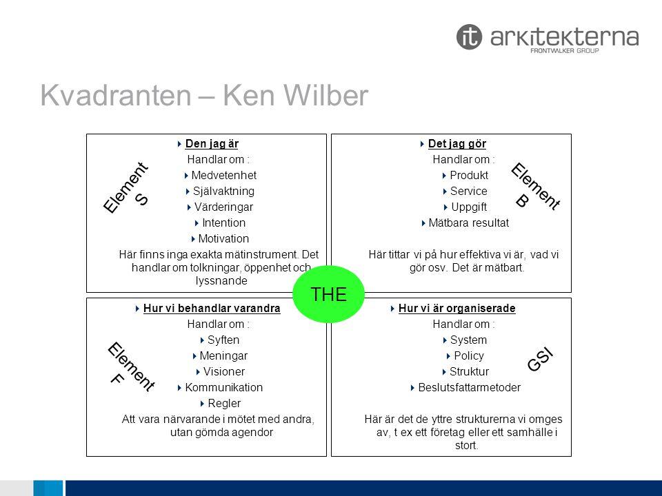 Kvadranten – Ken Wilber