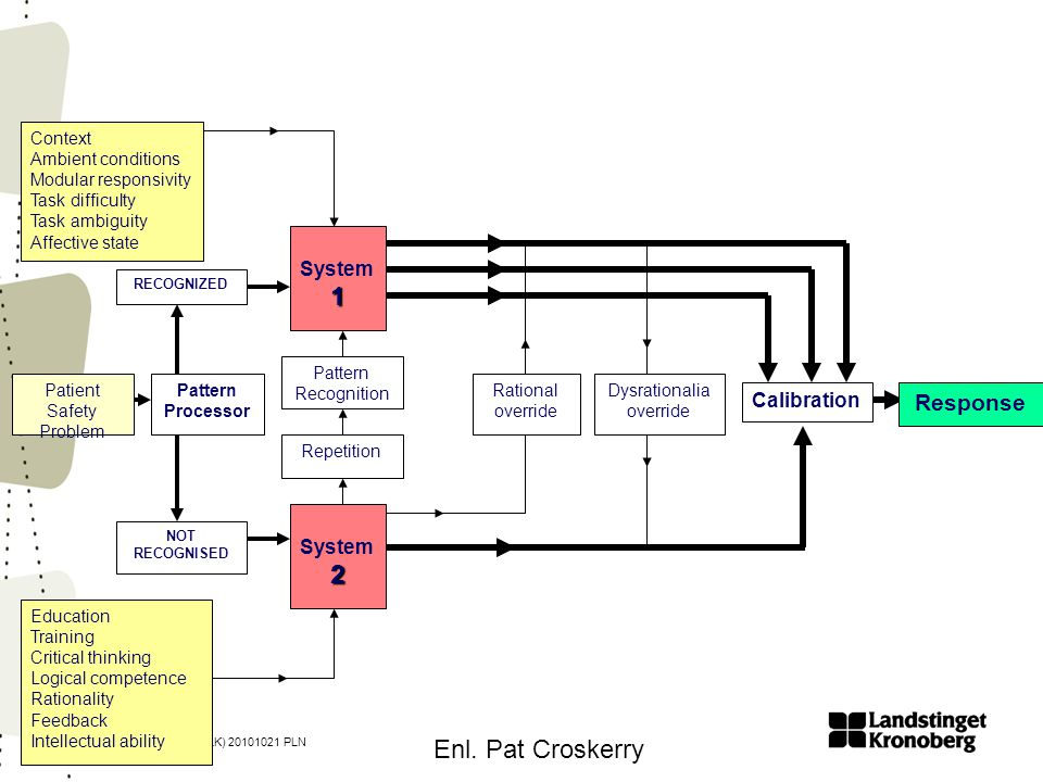 1 2 Enl. Pat Croskerry Response System Calibration System Context