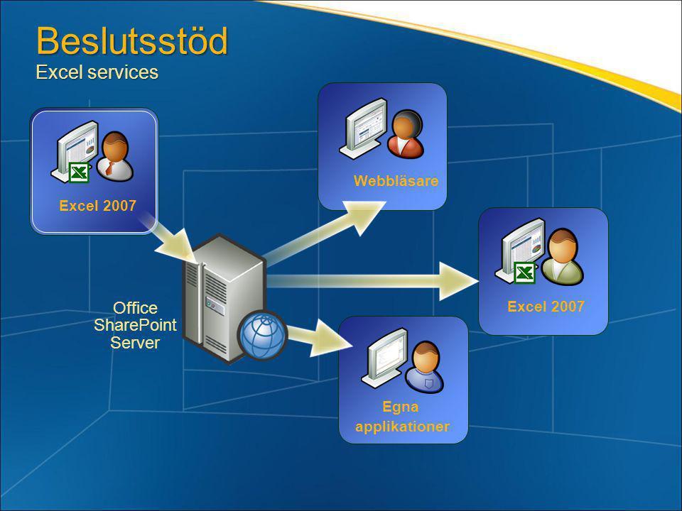 Beslutsstöd Excel services