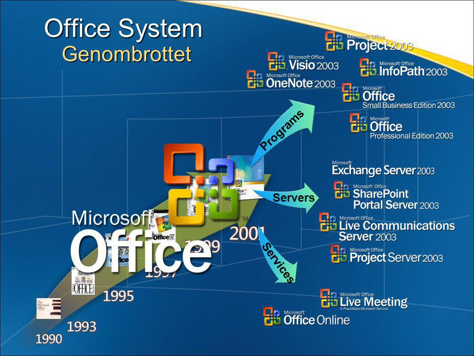 Office System Genombrottet