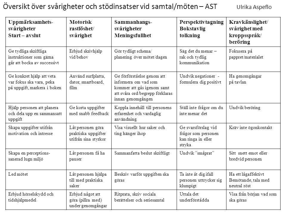Översikt över svårigheter och stödinsatser vid samtal/möten – AST Ulrika Aspeflo