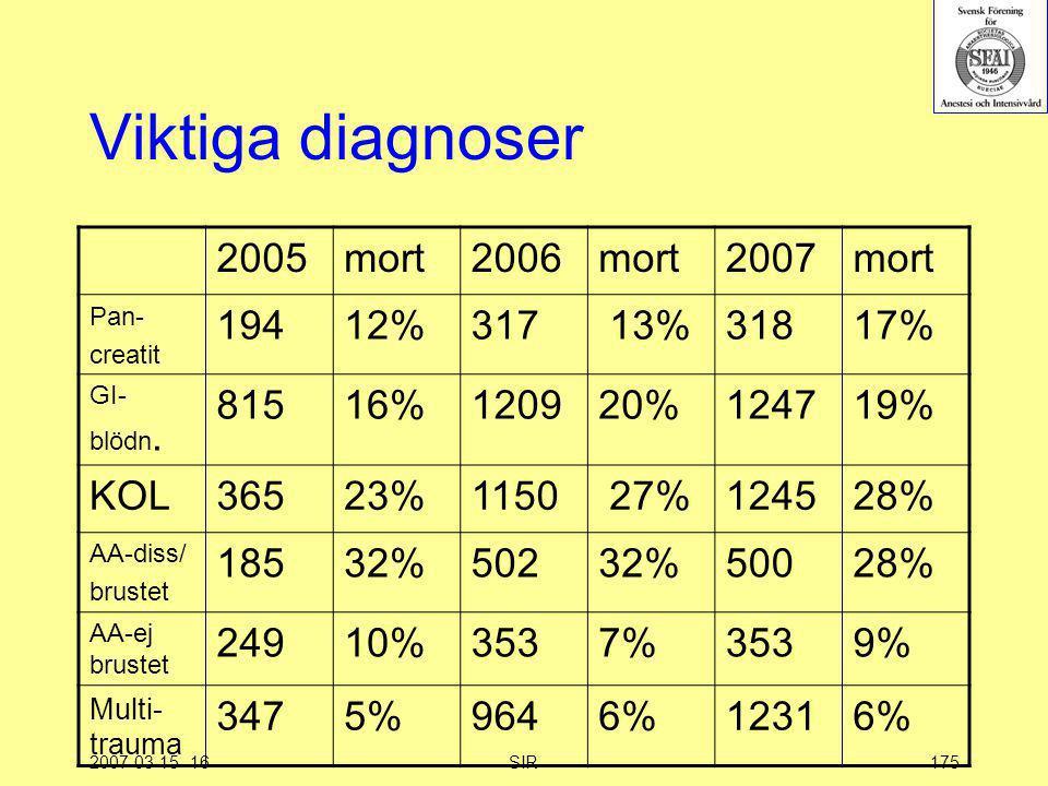 Viktiga diagnoser 2005 mort 2006 2007 194 12% 317 13% 318 17% 815 16%