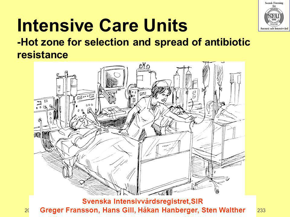 Intensive Care Units -Hot zone for selection and spread of antibiotic resistance