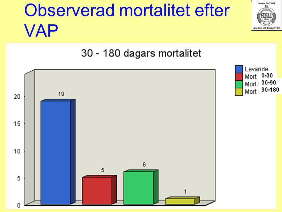 Observerad mortalitet efter VAP