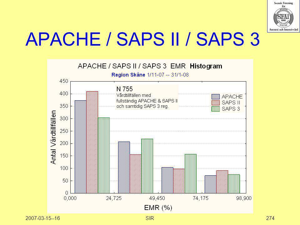 APACHE / SAPS II / SAPS 3 2007-03-15--16 SIR