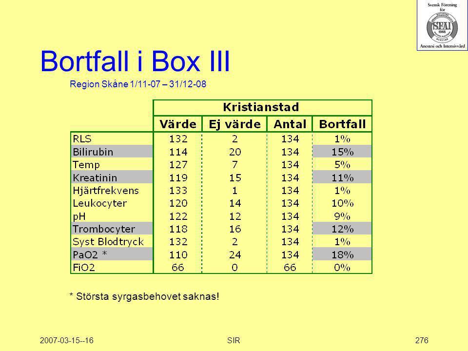 Bortfall i Box III * Största syrgasbehovet saknas!