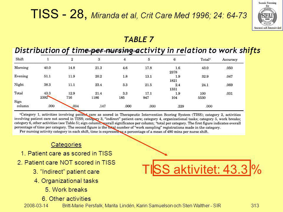 Distribution of time per nursing activity in relation to work shifts