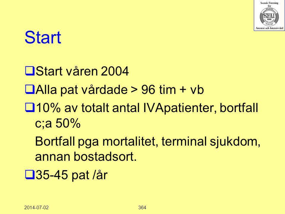 Start Start våren 2004 Alla pat vårdade > 96 tim + vb