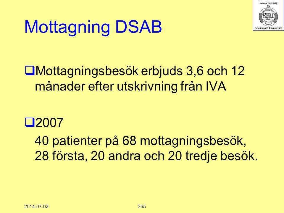 Mottagning DSAB Mottagningsbesök erbjuds 3,6 och 12 månader efter utskrivning från IVA. 2007.
