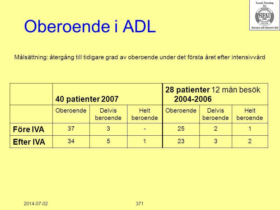 Oberoende i ADL 28 patienter 12 mån besök 2004-2006 40 patienter 2007