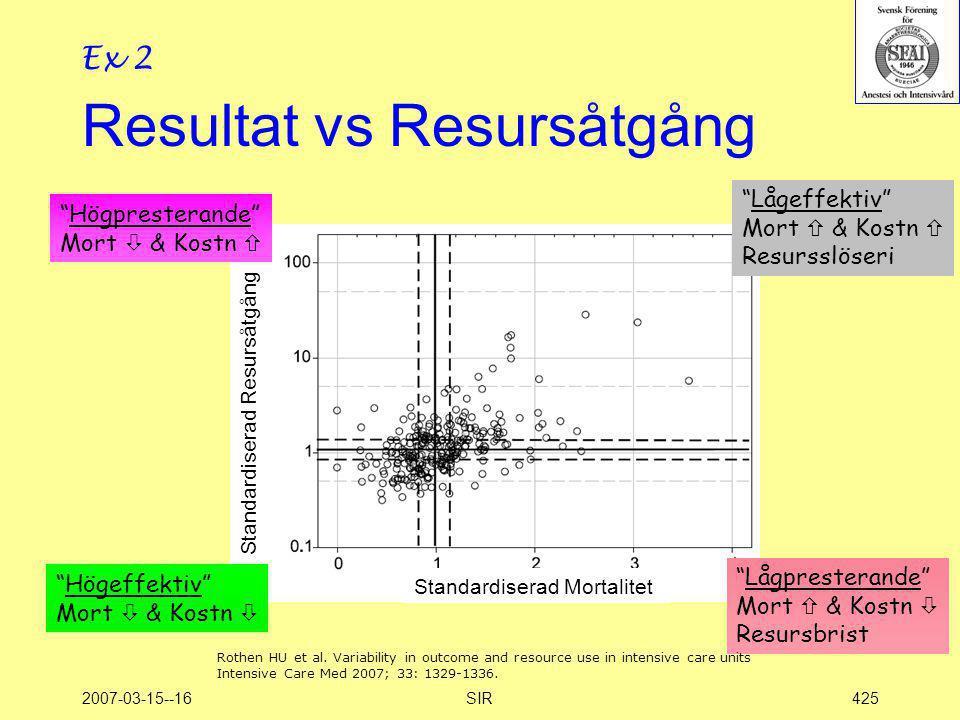 Resultat vs Resursåtgång