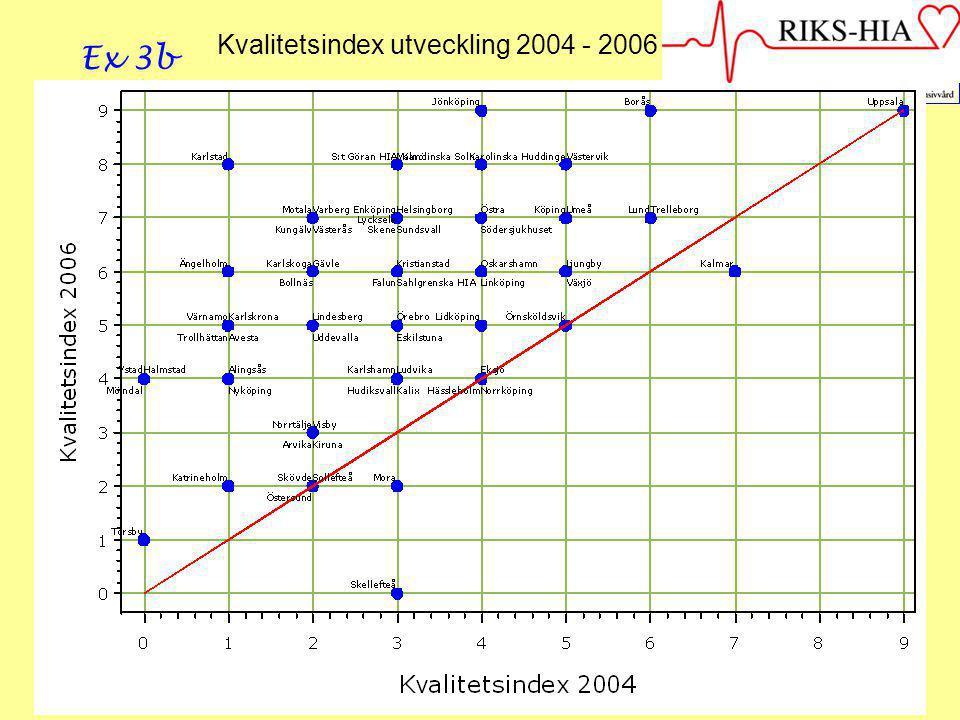 Kvalitetsindex utveckling 2004 - 2006