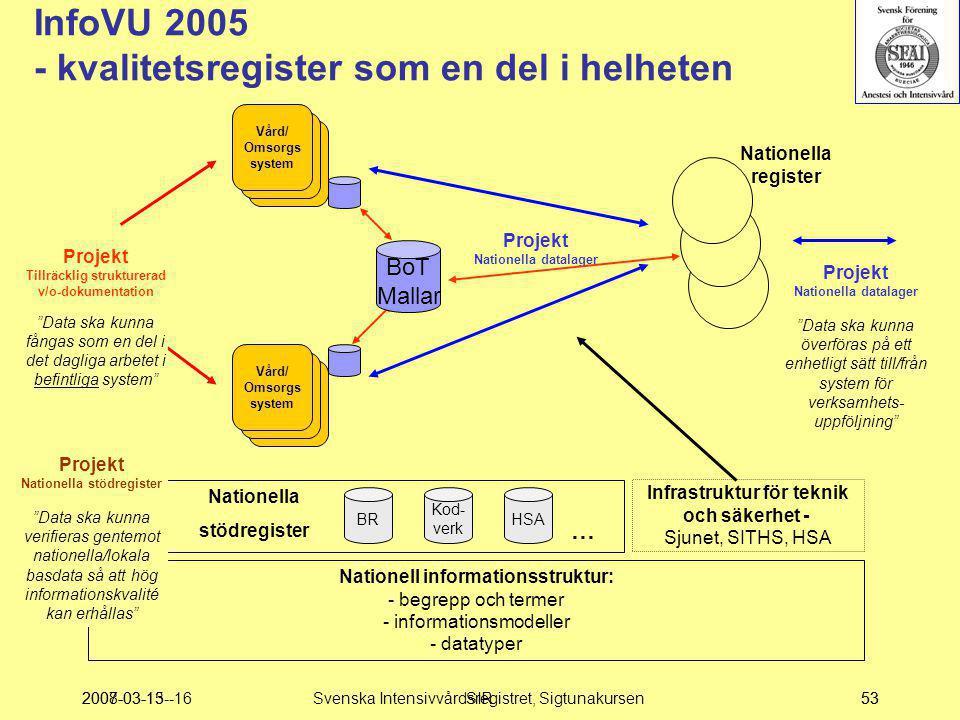 InfoVU 2005 - kvalitetsregister som en del i helheten