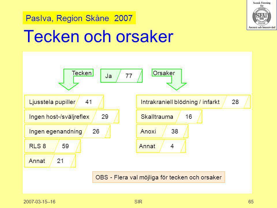 Tecken och orsaker PasIva, Region Skåne 2007 Tecken Ja 77 Orsaker