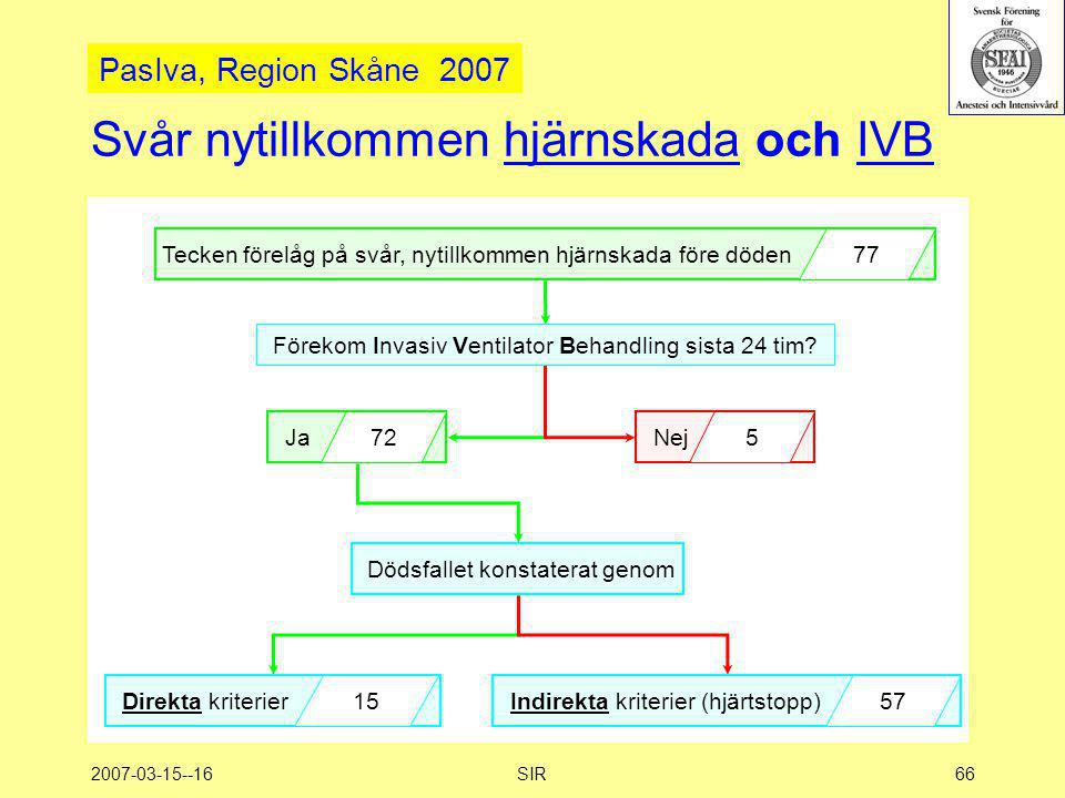 Svår nytillkommen hjärnskada och IVB