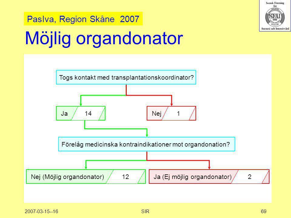 Möjlig organdonator PasIva, Region Skåne 2007