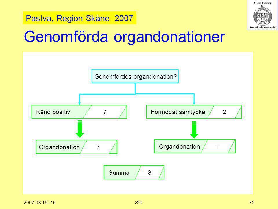 Genomförda organdonationer