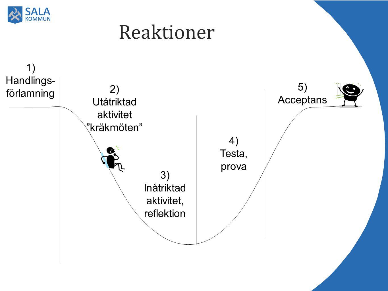 Reaktioner 1) Handlings-förlamning 5) Acceptans 2)