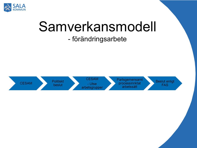 Samverkansmodell - förändringsarbete