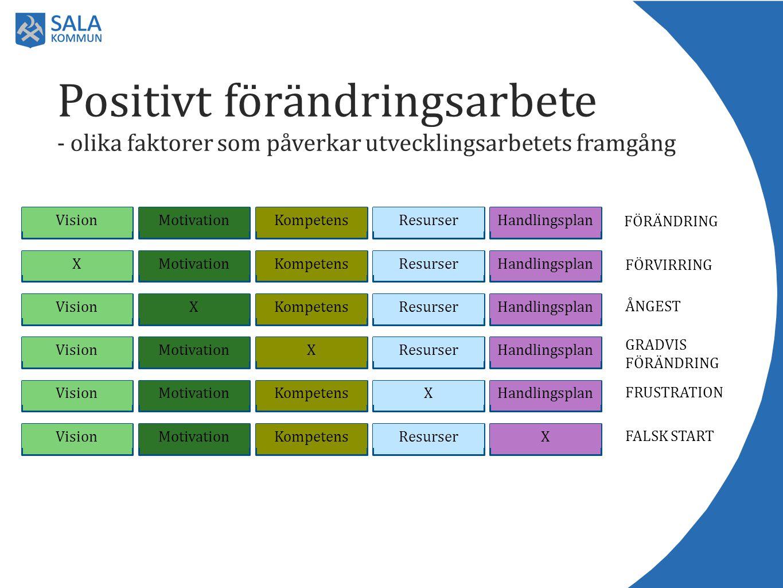 Positivt förändringsarbete - olika faktorer som påverkar utvecklingsarbetets framgång