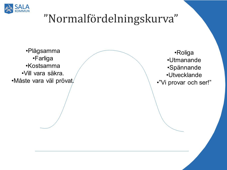 Normalfördelningskurva