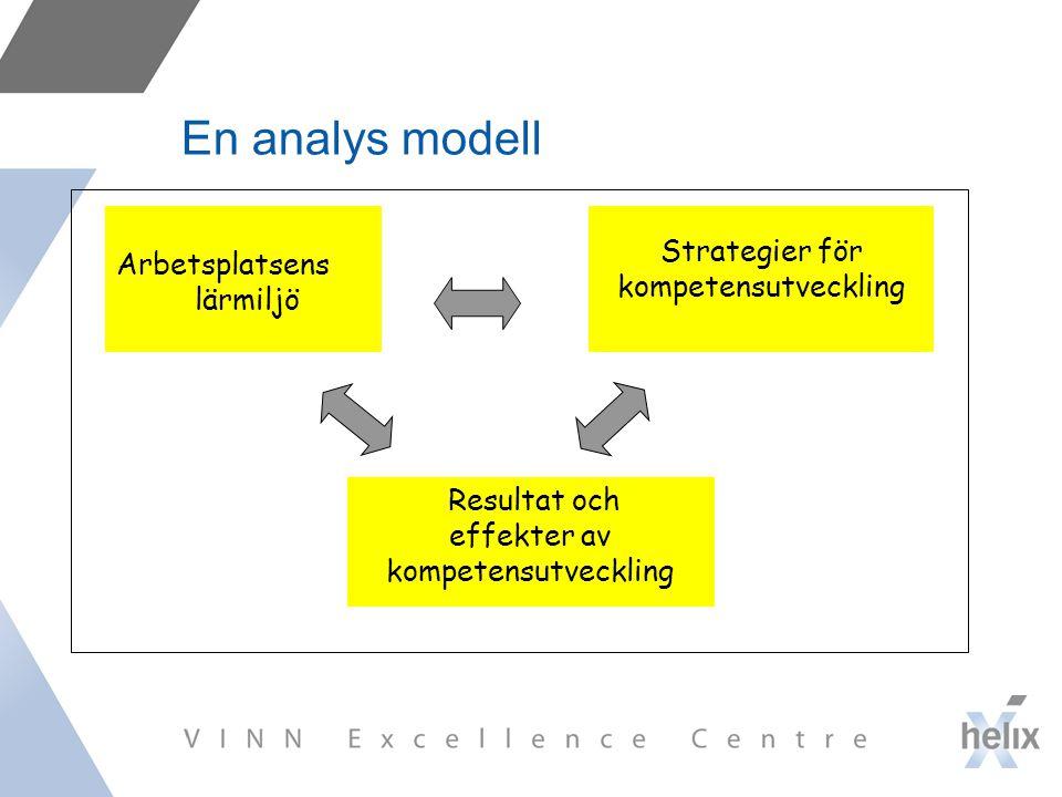 En analys modell Strategier för kompetensutveckling Arbetsplatsens