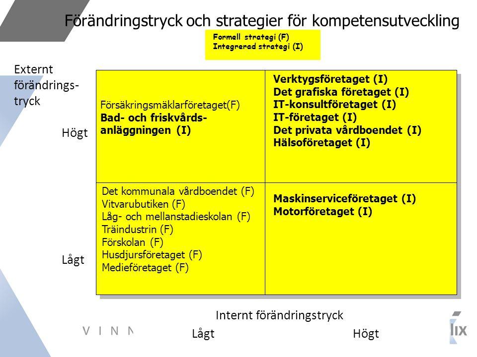 Förändringstryck och strategier för kompetensutveckling