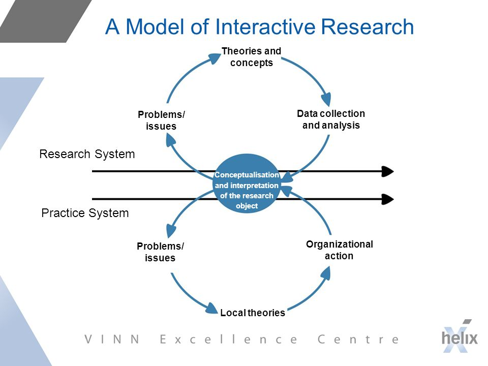 A Model of Interactive Research