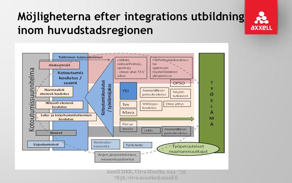 Möjligheterna efter integrations utbildning inom huvudstadsregionen