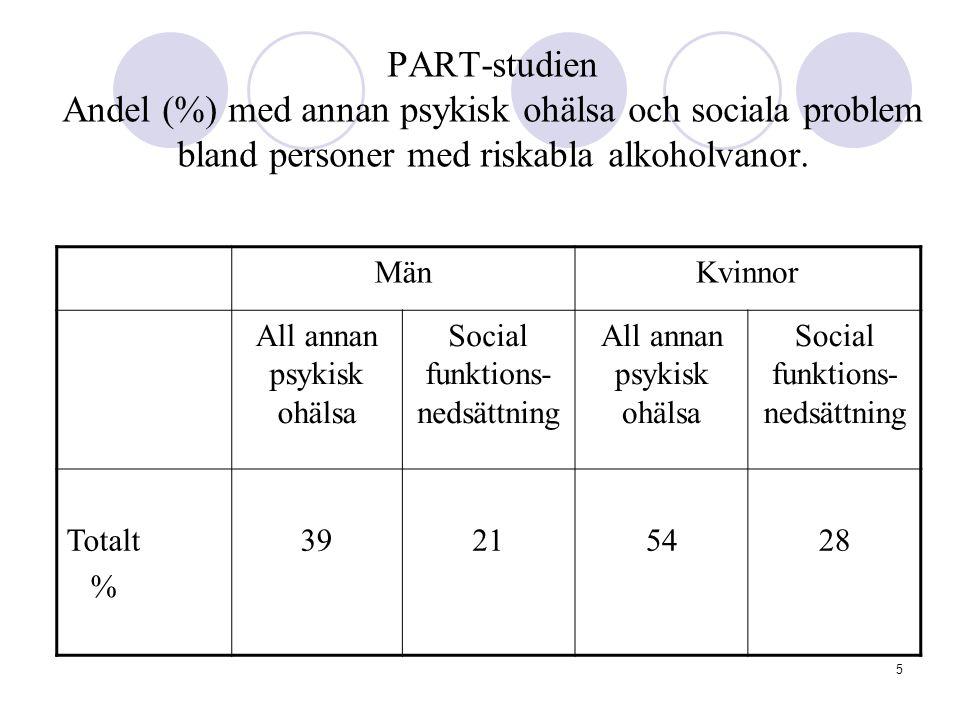 PART-studien Andel (%) med annan psykisk ohälsa och sociala problem bland personer med riskabla alkoholvanor.