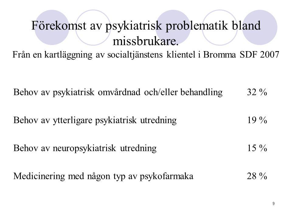 Förekomst av psykiatrisk problematik bland missbrukare
