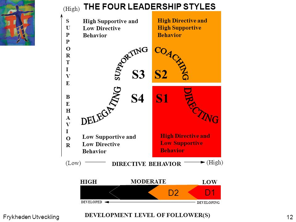 S3 S1 S4 S2 THE FOUR LEADERSHIP STYLES D4 D1 D2 D3 (High)