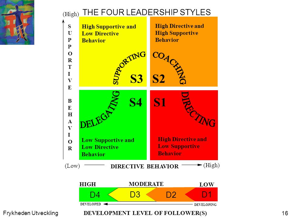 S3 S1 S4 S2 D4 D1 D2 D3 THE FOUR LEADERSHIP STYLES Low Supportive and