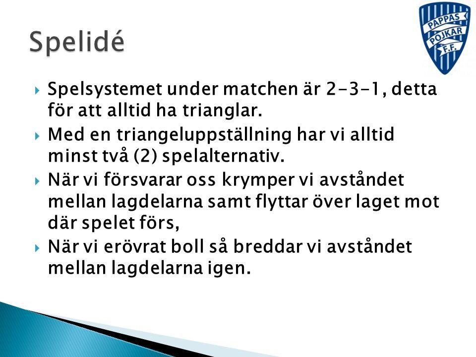 Spelidé Spelsystemet under matchen är 2-3-1, detta för att alltid ha trianglar.