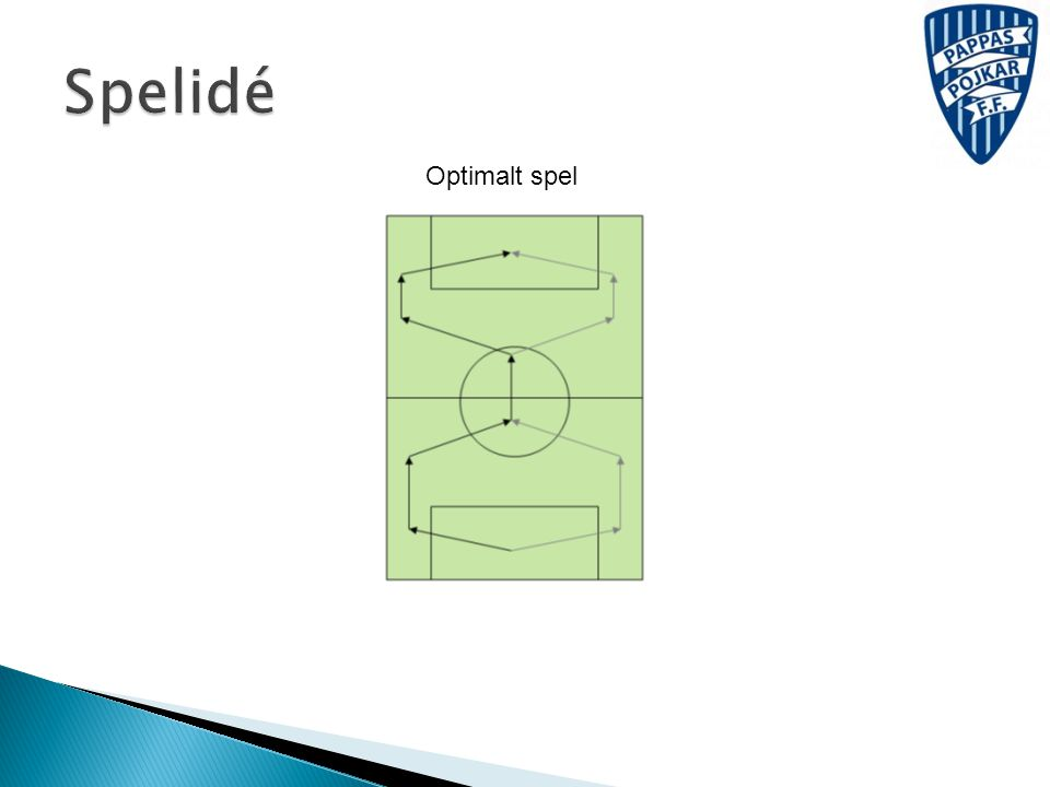Spelidé Optimalt spel