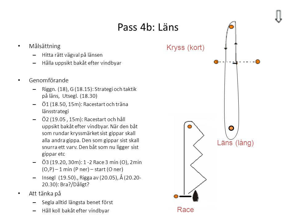 Pass 4b: Läns Kryss (kort) Läns (lång) Race Målsättning Genomförande