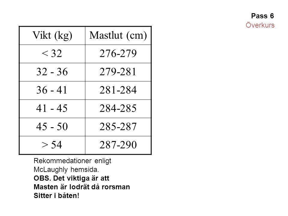 Vikt (kg) Mastlut (cm) < 32 276-279 32 - 36 279-281 36 - 41 281-284