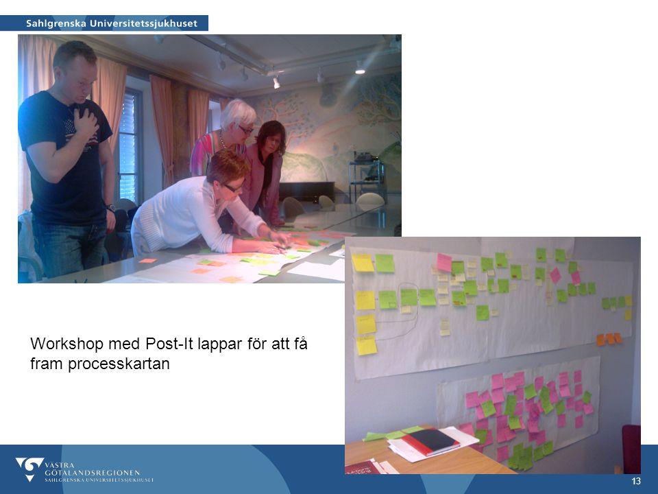Workshop med Post-It lappar för att få fram processkartan