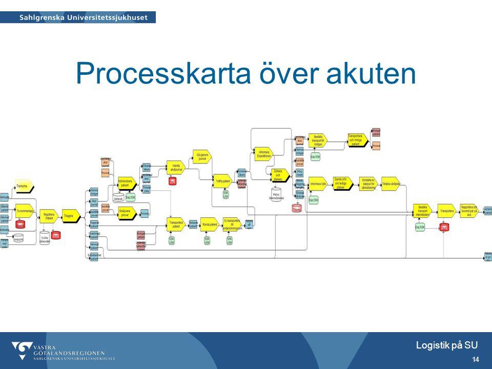 Processkarta över akuten