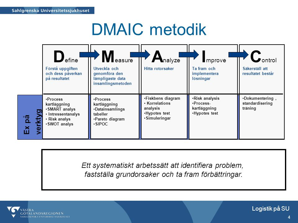 DMAIC metodik Improve Define