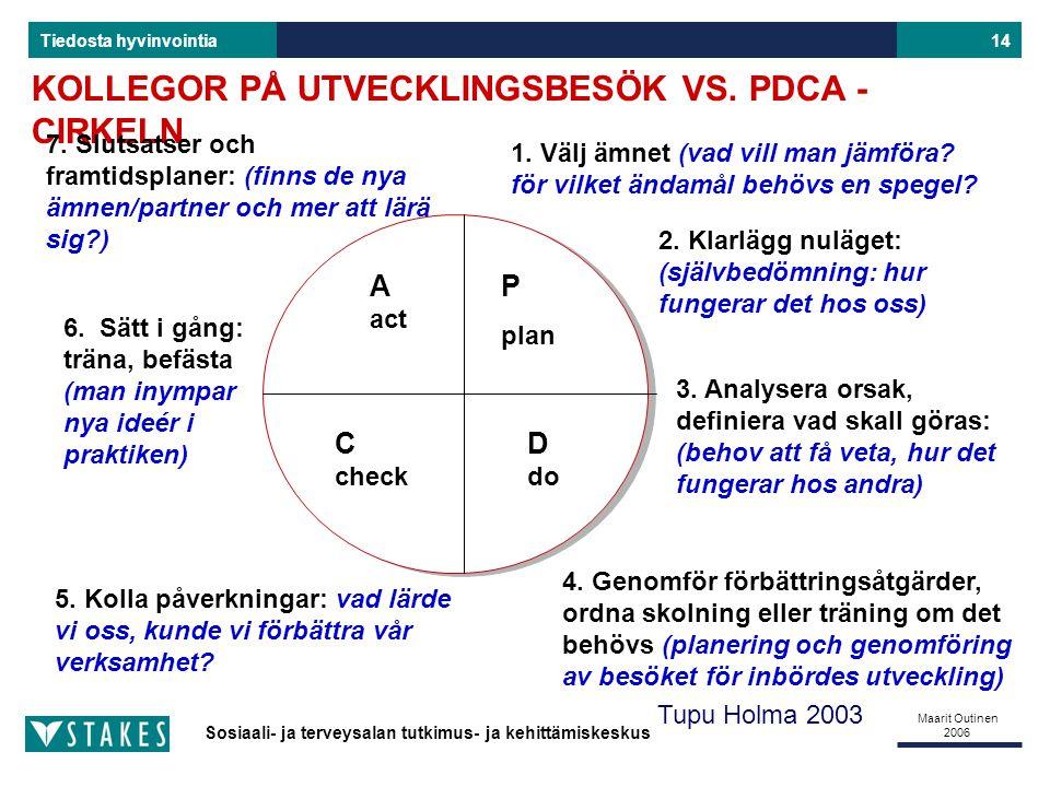 KOLLEGOR PÅ UTVECKLINGSBESÖK VS. PDCA -CIRKELN