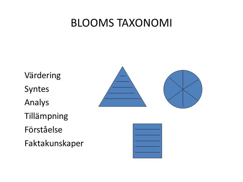 BLOOMS TAXONOMI Värdering Syntes Analys Tillämpning Förståelse