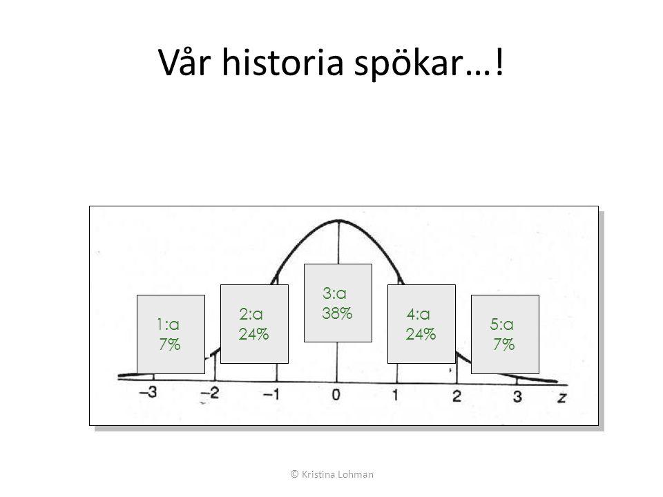 Vår historia spökar…! 3:a 38% 2:a 24% 4:a 1:a 7% 5:a © Kristina Lohman