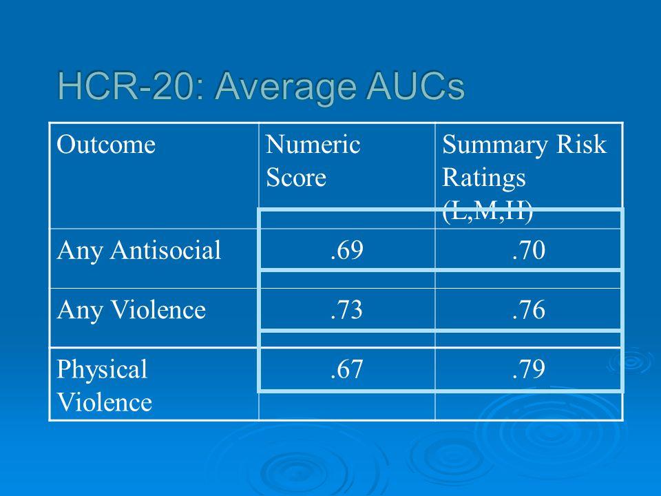HCR-20: Average AUCs Outcome Numeric Score