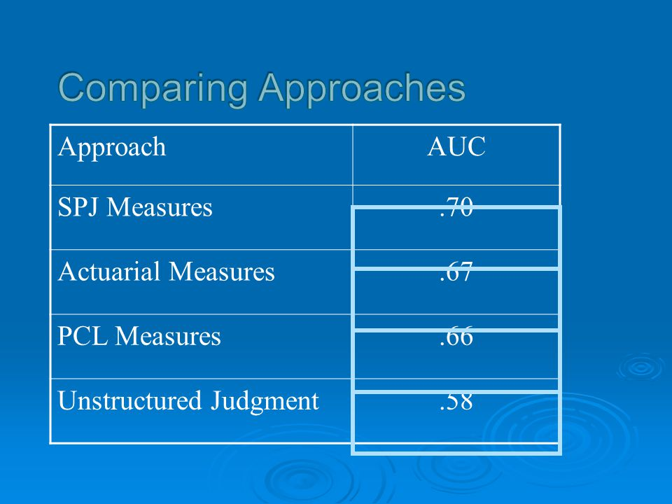 Comparing Approaches Approach AUC SPJ Measures .70 Actuarial Measures