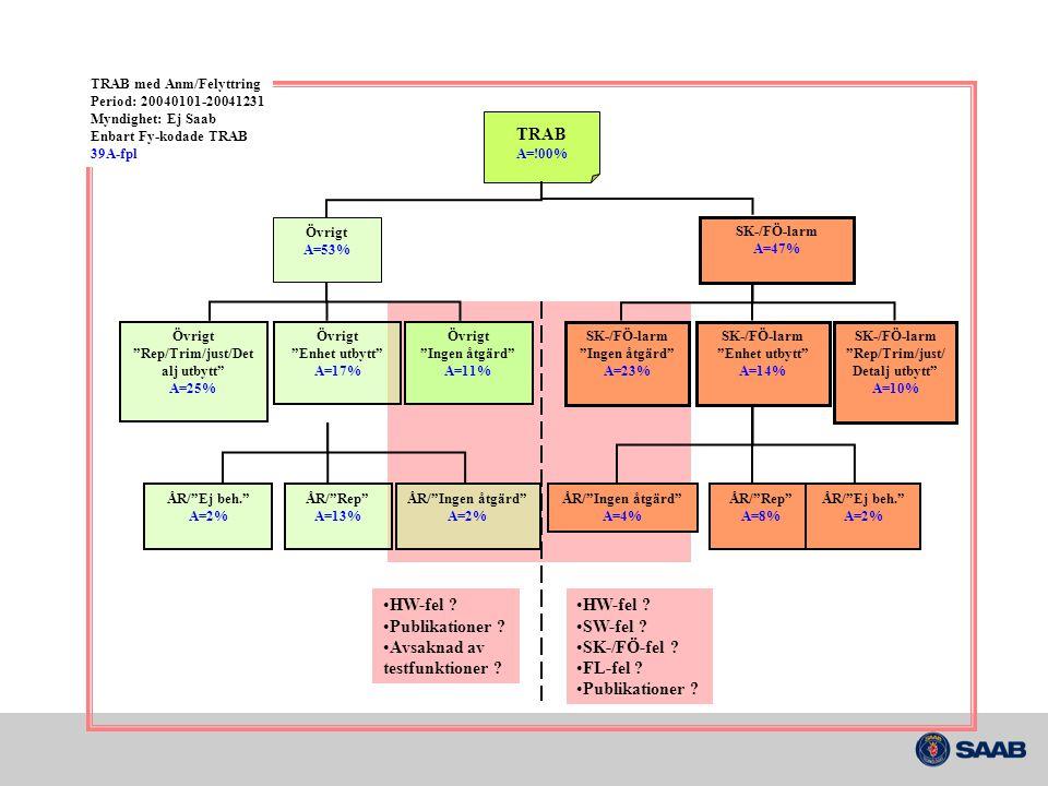 Avsaknad av testfunktioner HW-fel SW-fel SK-/FÖ-fel FL-fel