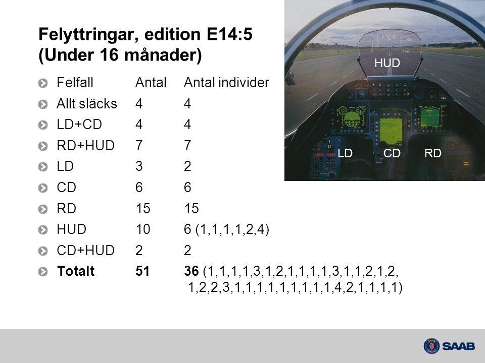 Felyttringar, edition E14:5 (Under 16 månader)