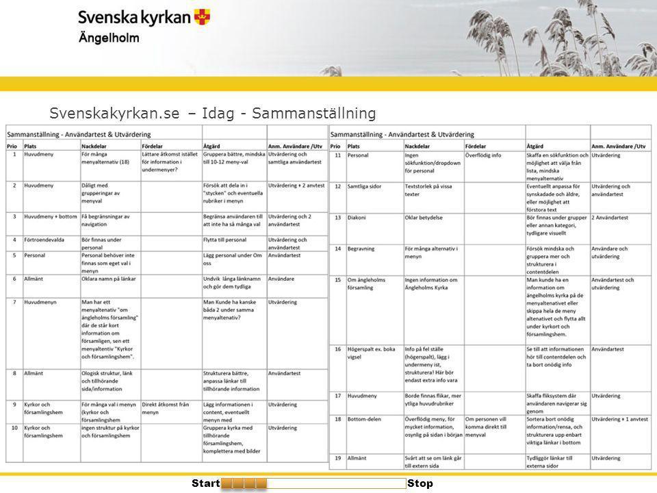 Svenskakyrkan.se – Idag - Sammanställning