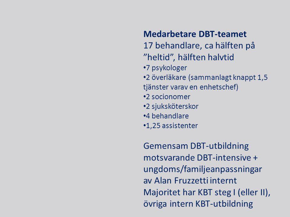 Medarbetare DBT-teamet